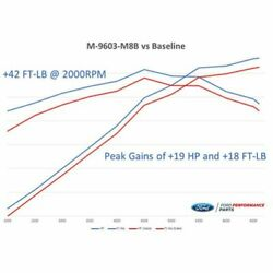 Ford Racing M-9603-m8b Calibration W/cold Air Intake And Throte For Ford Mustang