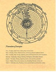 Book Of Shadows Spell Pages Planetary Energies Wicca Witchcraft Bos