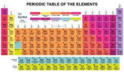 A1 Periodic Table Of Elements Canvas 20 X 30