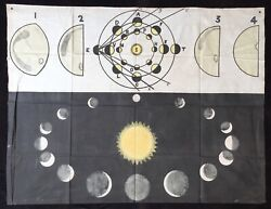 Astronomy 1852 Working Menand039s Educational Union Poster Diagram Printed On Cloth