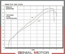 Complete Exhaust Gpr Gpe Ann.poppy Approved For Ktm Lc8 950 Advent - S 2003 2007
