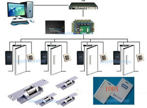 PROXCARDⅡ access control system+4 Fail Secure Strike Locks+110V Power Supply Box