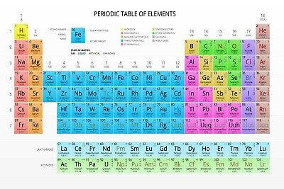 PERIODIC TABLE OF ELEMENTS  LARGE 24X36 POSTER  Premium Poster Paper