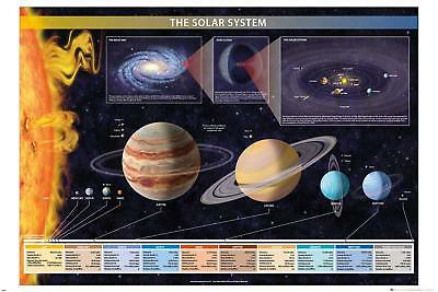 SOLAR SYSTEM - 2019 POSTER 24x36 - SCHOOL EDUCATION 34330
