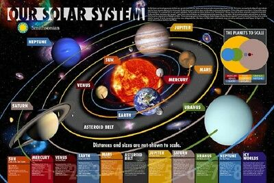 OUR SOLAR SYSTEM Space and Science Educational Poster by Smithsonian size 24x36
