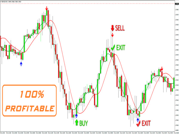 Powerful Forex Trading System - Indicator Strategy and Signals 2020 .