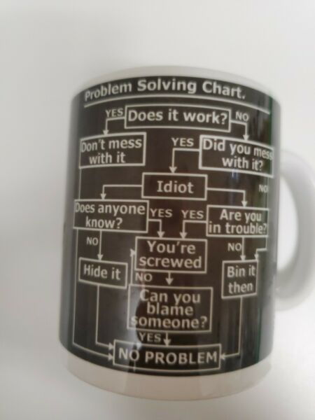 Twisted Envy quot; Problem Solving Chart quot; w complete workflow Ceramic Mug Coffee