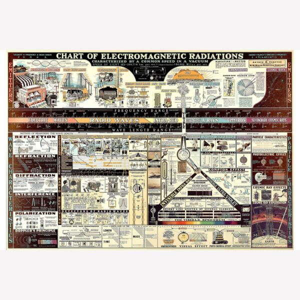Electromagnetic Radiations; Antique Science Chart 1944