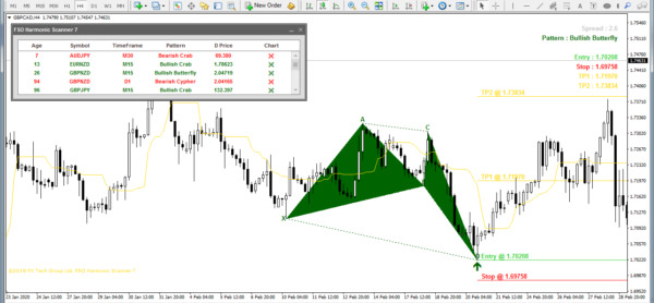 * Most Accurate Forex FSO Harmonic INDICATOR Signals best profitable No repaint
