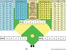 Statis Pro Baseball Advanced Printed Game