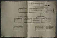 POSTEL. Arbre Généalogique écrit main. 19ème siècle.
