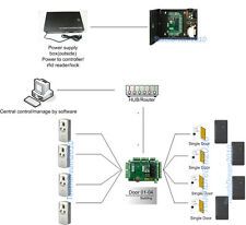 HID Smart Card Reader Access Control Device Networked Access Control Solutions