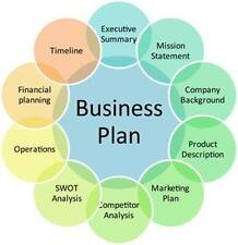 Day Spa Massage - How To Start Up - BUSINESS PLAN + MARKETING PLAN = 2 PLANS!