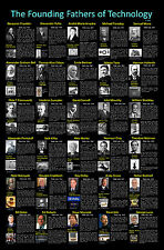 Founding Fathers of Technology. 30 electrical  Scientist of the modern era.