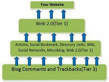 6000+Backlinks-High PR & Authority Pyramid-Tiered Backlinking-Google SEO