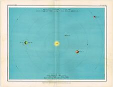 ORIGINAL ANTIQUE PRINT VINTAGE C.1904 ASTRONOMY MAP POSITION EARTH SOLAR SYSTEM