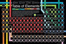 PERIODIC TABLE OF ELEMENTS POSTER - 24x36 SMITHSONIAN SCHOOL SCIENCE 241300