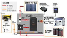 5kVA Solar Off Grid System. AGM batteries, 24V/230V inverter. 4X250W Panels.