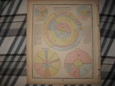 ANTIQUE 1893 CANADA STATISTIC GRAPH AGRICULTURE INDUSTRY PRINT MONTREAL ONTARIO