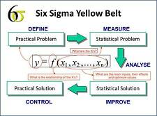 LEAN SIX SIGMA YELLOW BELT TRAINING & TOOLS