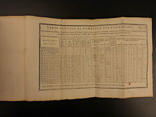 1777 Antoine Baume Pharmacy Medicine Alchemy Chemistry Science Distillation