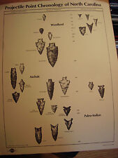North Carolina Projectile Point Identification Poster