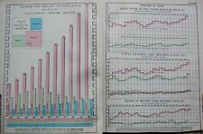 1906 LARGE CHART POPULATION GROWTH AND DENSITY PROGRESS OF TRADE