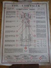 CHRYSLER AIRFLOW CASTROL LUBRICATION CHART FOR 1936 jm