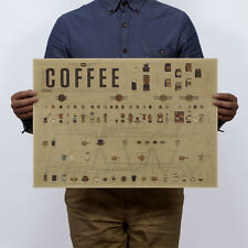 Small Coffee Ratio Of The Complete Graph Art Kraft Paper Poster Vintage Decal