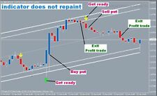 Forex indicator - Binary Options 5 minute Suwaris - New 2015  (90% Win)