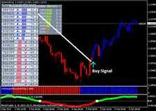 Forex Profit Supreme Trading System & Indicator MT4 Strategy