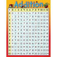 Educational Classroom Poster Addition Math Poster Teacher Resource