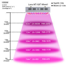 Bestva 1000W Full Spectrum LED grow light for medical plants veg and bloom