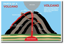 Parts of A Volcano - NEW Science Classroom Poster