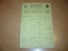 Fiche technique l'Expert automobile Renault 21 2.0 essence de 1988
