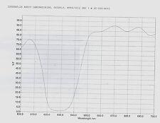 Optical Filter Dichroic 640DRLP 15x15 Beamsplitter @45