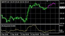 Forex Market Predictor - Xprofuter Indicator system
