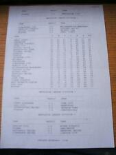 05/03/1996 Results Sheet: Crystal Palace v Grimsby Town (Produced After Game Sho