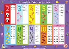 Little Wigwam Number Bonds To 10 Educational Poster - No Tear Guarantee!