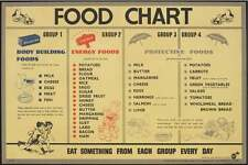 "IWM WW2 A3 "" Food Chart - Body Building Food "" Recruitment Poster - World War 2"