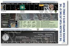 Universe Mapped Onto A Single Year - NEW Classroom Science Poster