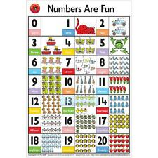 Early Learning Numbers Are Fun Educational Wall Chart Poster