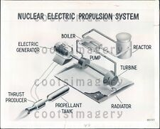 Diagram of Nuclear Electric Propulsion System Press Photo