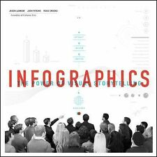 The Power of Infographics : How to Create and Use Great Visual Content by...