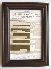 Raro Titanic Enmarcado copyprint detalles de la pérdida de la vida a bordo R.m.s. Titanic