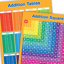 A3 Addition Square & Tables Posters Maths Educational Learning Teaching Resource