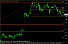 Forex indicators - 3 Great Fibonacci Indicators for MT4