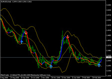 ****** SIMPLE PROFITABLE FOREX  SYSTEM =TRUE FX SIGNALS (etof strategy)
