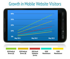 Real GEO & Targeted Mobile Traffic Visitors For One Month - 27,500+ Guaranteed!