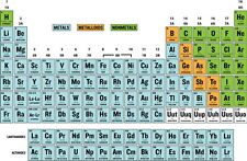 """008 Periodic Table of The Elements Fabric - Chemical Elements 21""""x14"""" Poster"""